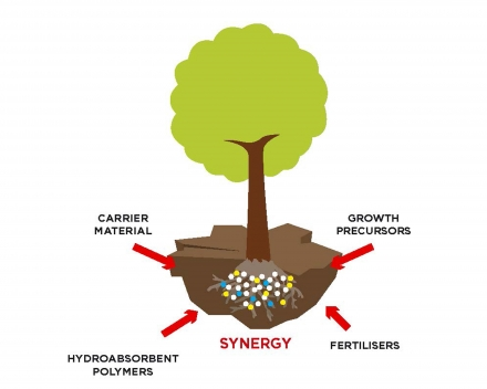 Each TerraCottem component has its positive impact on plant growth but it is above all the synergy of all the product's scientific balanced components which makes the TerraCottem® soil conditioning technology so unique and successful.
