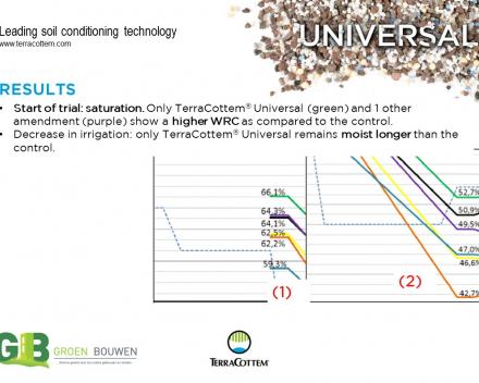 Optimising water retention capacity of growing media  used in vertical gardening